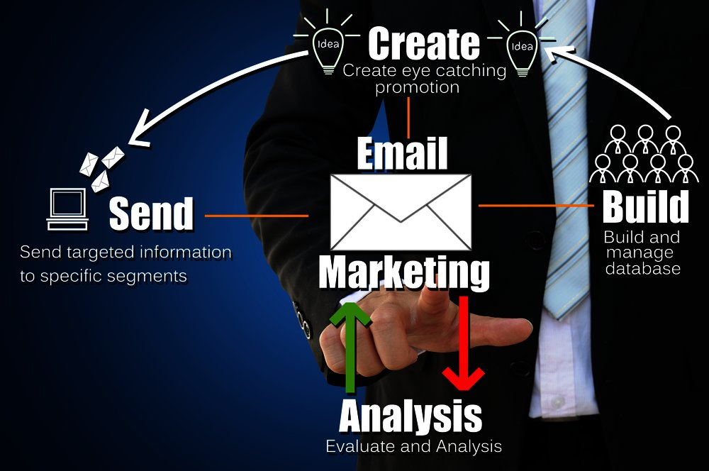email marketeing